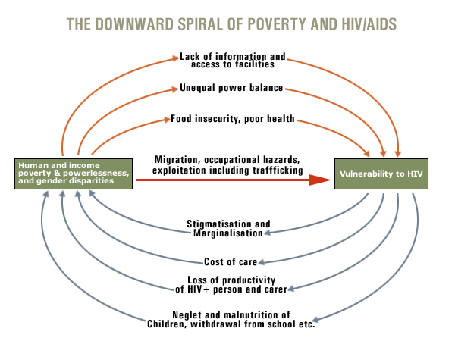 link between poverty and discrimination Poverty and discrimination are often linked discrimination based on ethnicity/race or gender directly influences economic opportunity through a complex set of institutional effects in.